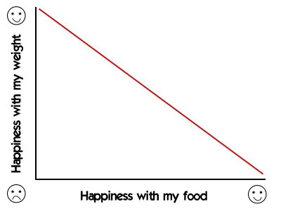 Graph showing that as my happiness with my food increases, happiness with my weight decreases